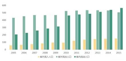 重庆市历年流动人口-重庆的房价为啥就不涨