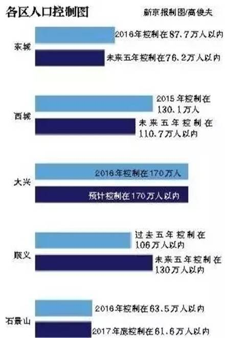 上海人口限制_北京到底有多少人 答案瞬间惊呆