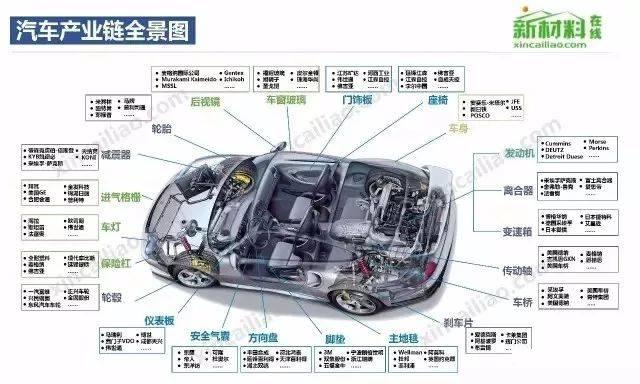 汽车座椅产业链全景图-50大产业链全景图 高清完整版