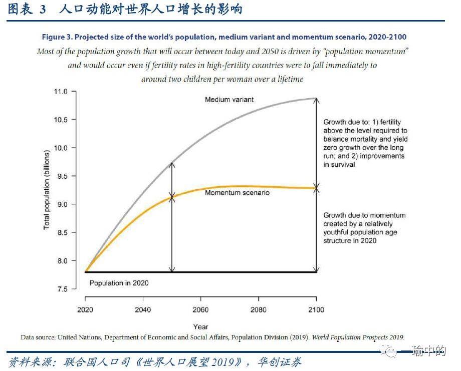 2050美国人口_美出台报告分析未来40年世界人口变化